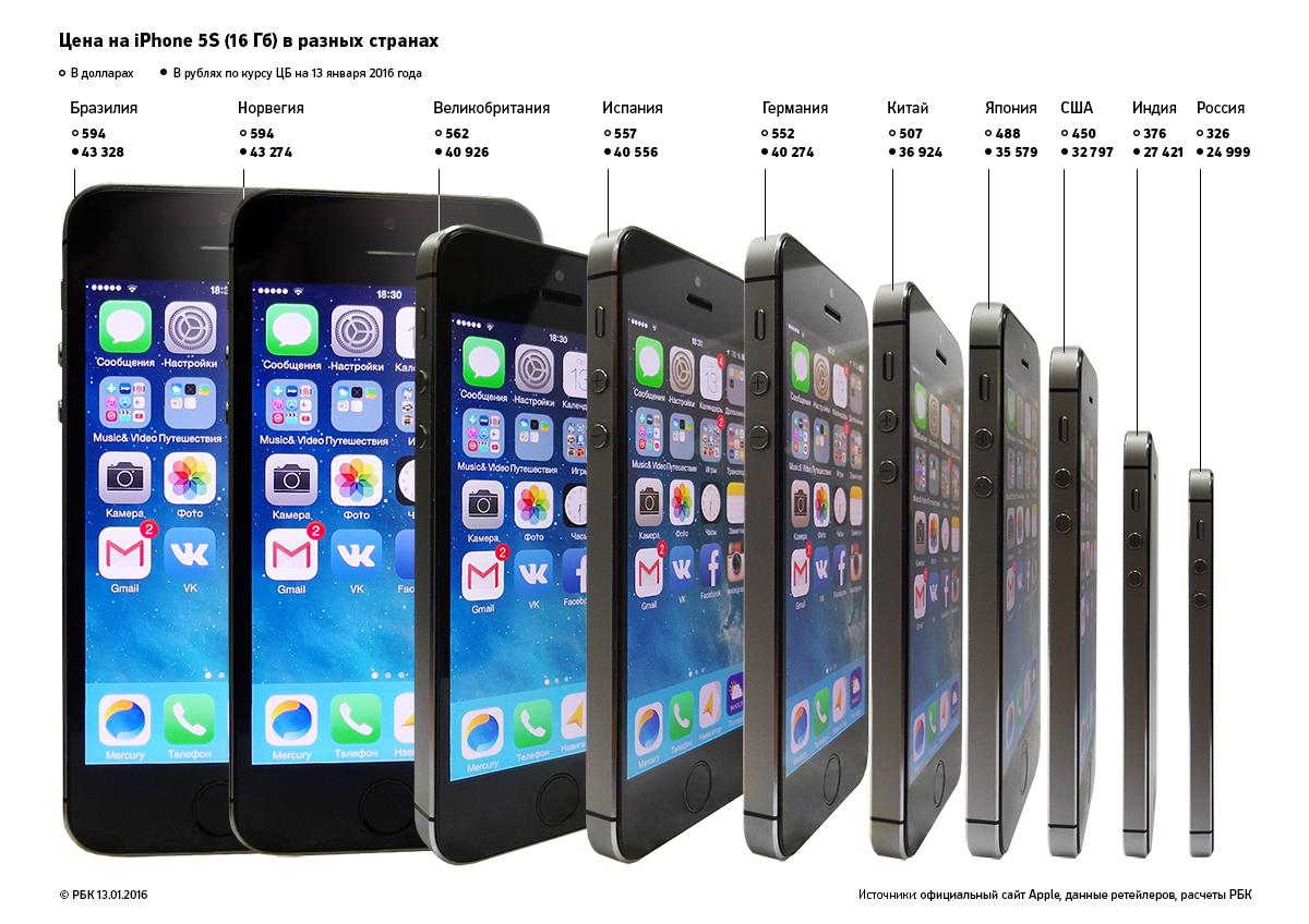 Сколько стоит в Америке iPhone как купить айфон в америке