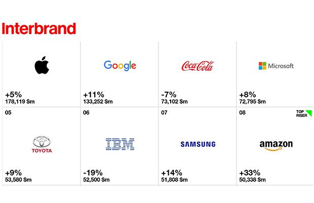 Apple, Google иCoca-Cola вошли втройку самых дорогих брендов мира