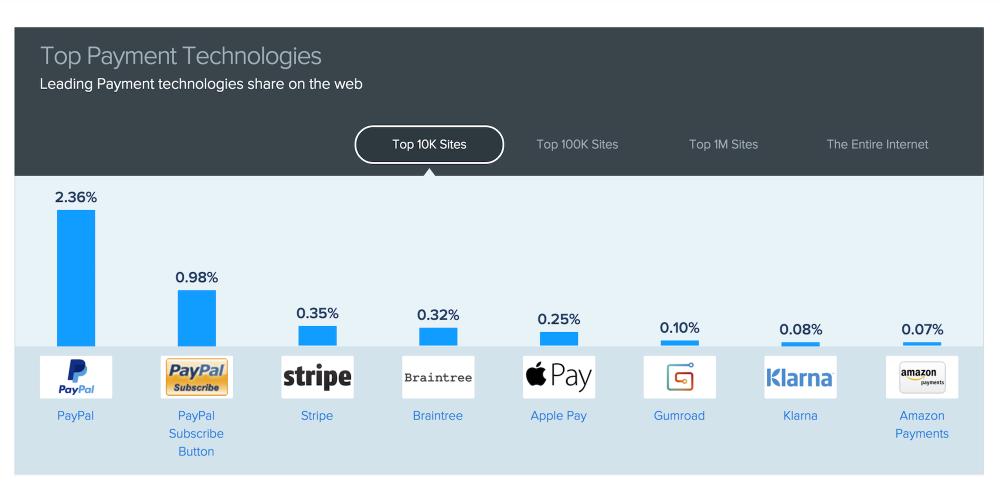 Сервис Apple Pay вышел напятое место попопулярности