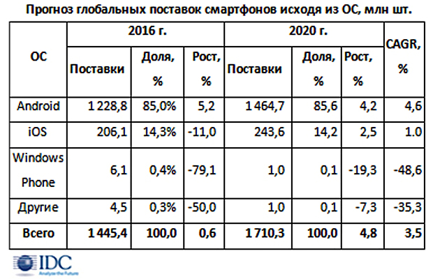 IDC предсказывает  замедление роста нарынке телефонов  в2016г. фактически  достагнации