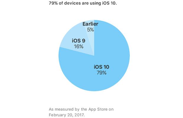 IOS 10 установлена практически на80% девайсов Apple
