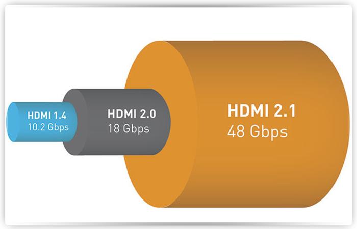 Утверждена заключительная спецификация HDMI 2.1