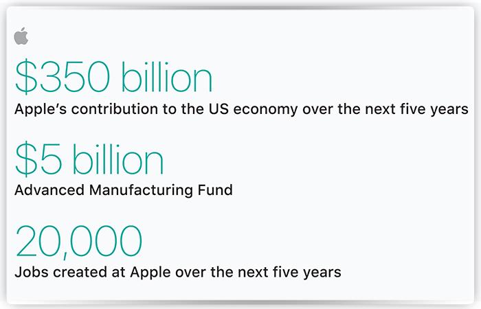 Трамп заставил Apple вернуть миллиарды долларов вСША