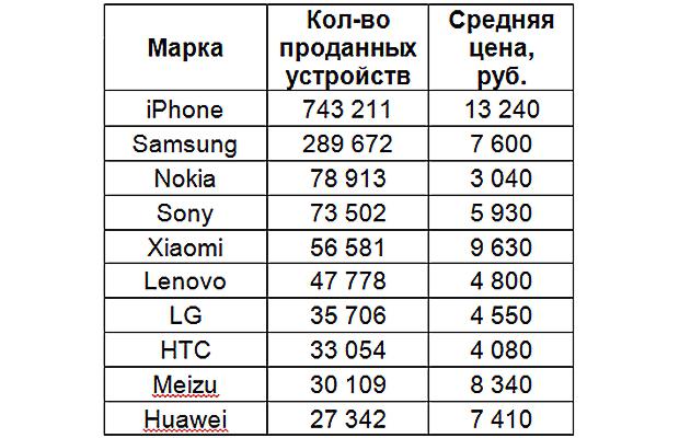 IPhone стал лидером 2017 года попродажам вКазани